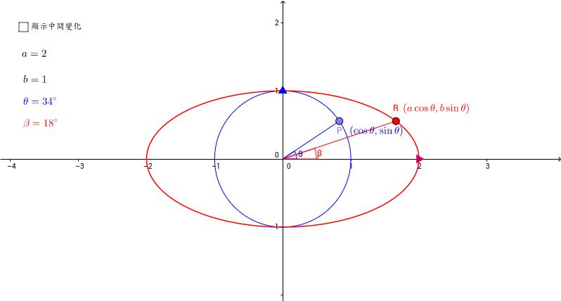 橢圓參數式