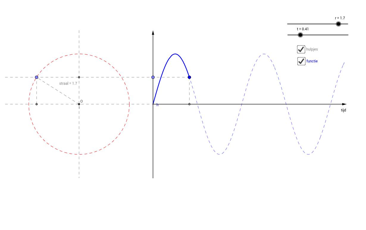 Harmonische trilling - de grafiek