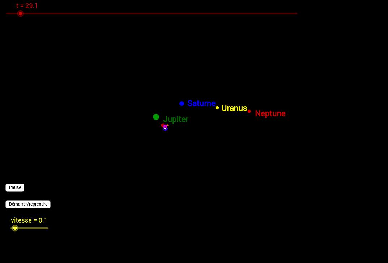 Trajectoires des planètes extérieures