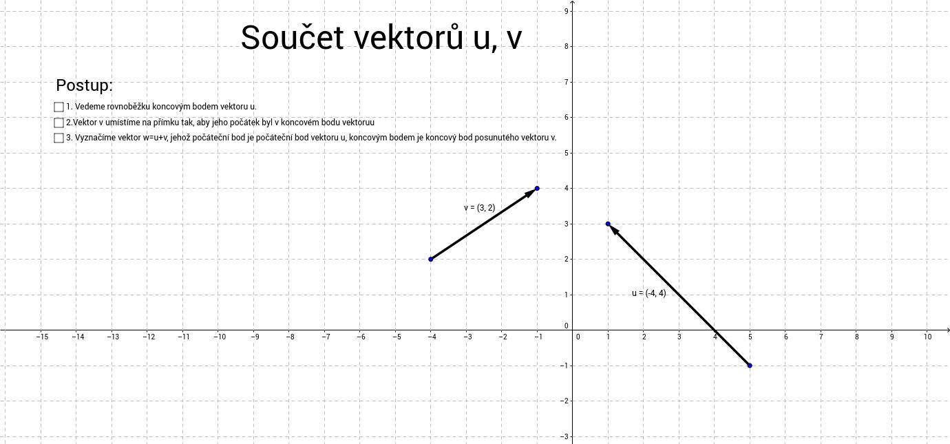 Součet vektorů u, v