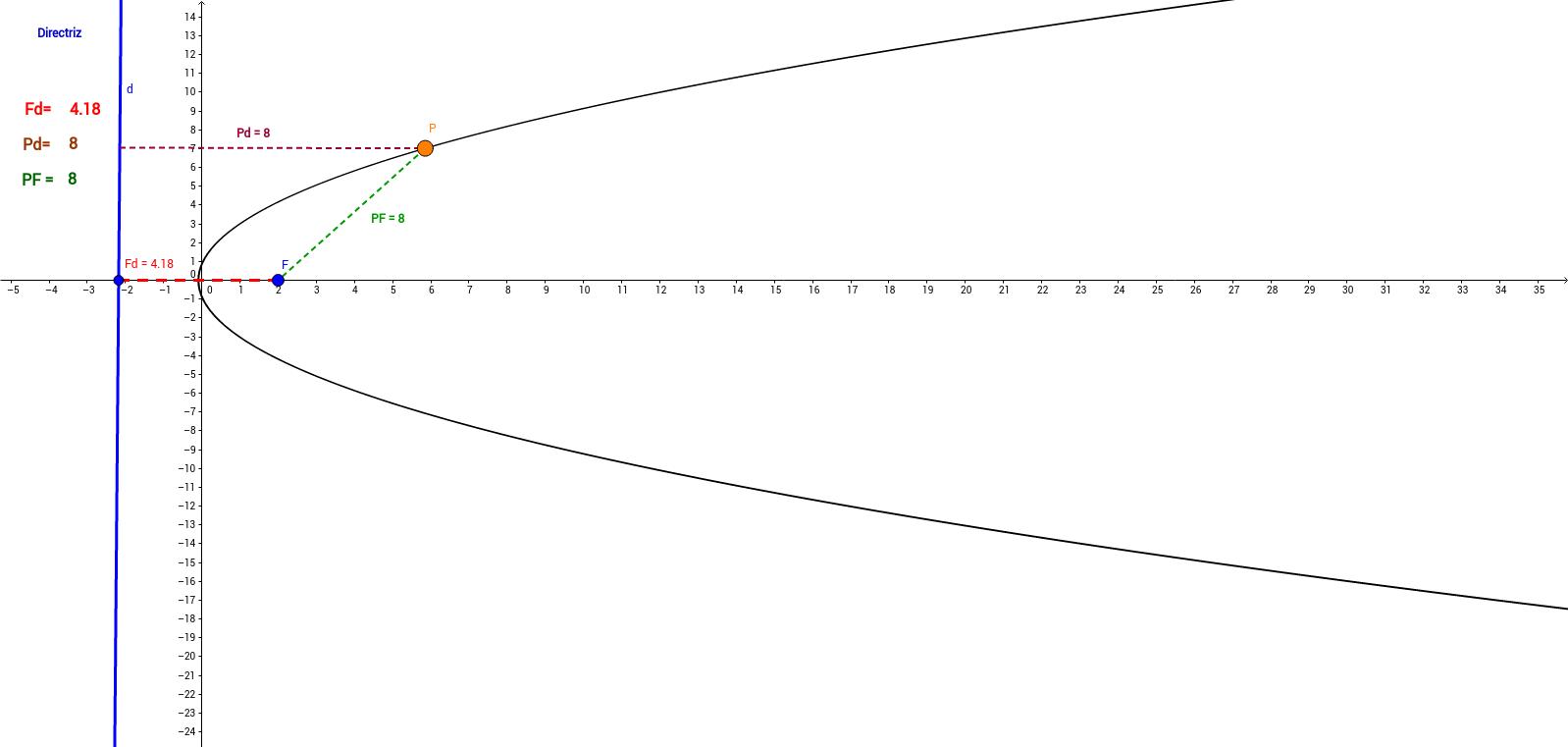 Elementos de la parabola