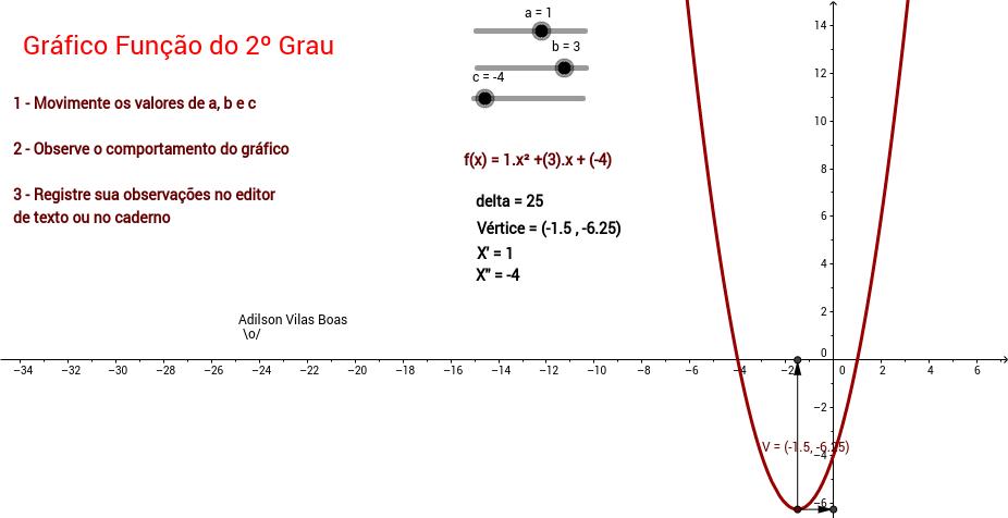 Gráfico Função 2º grau