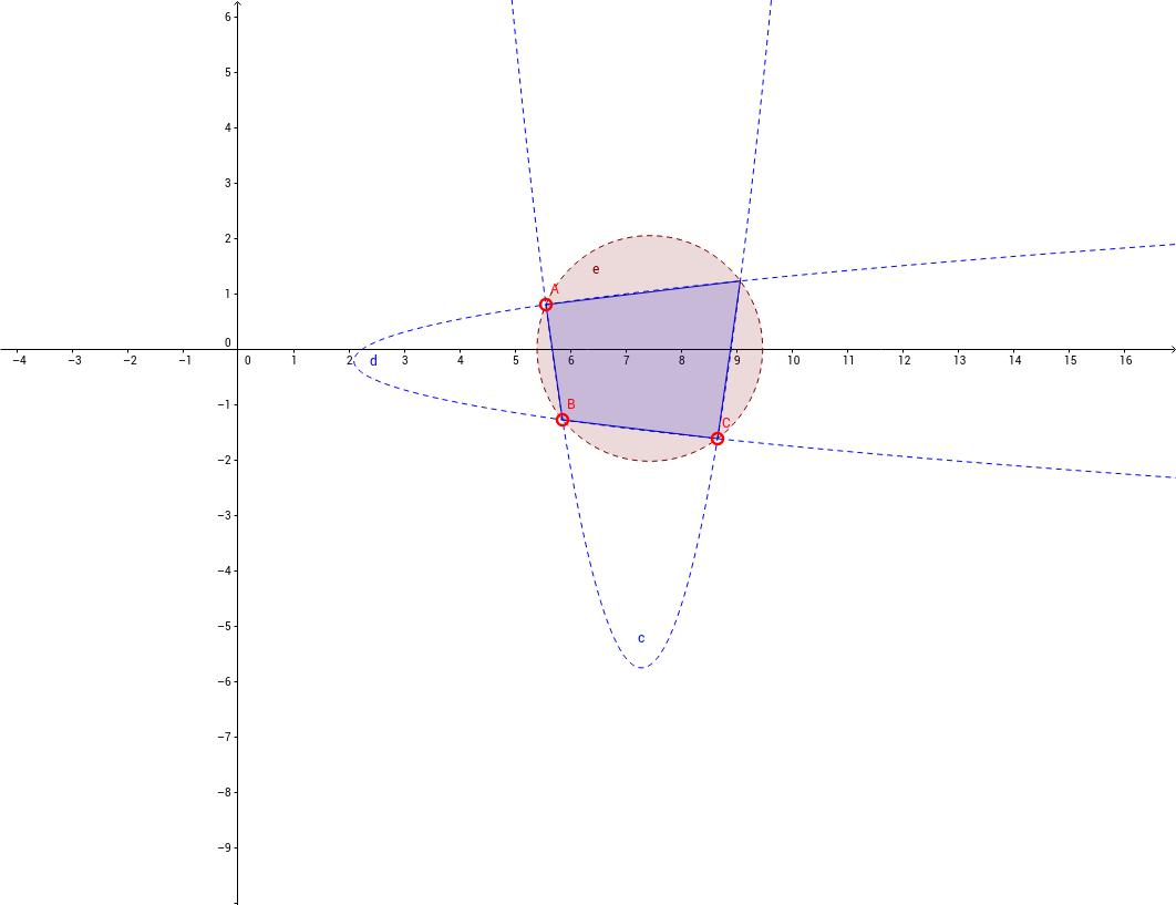 Parabeln - Kreis und gemeinsame Schnittpunkte