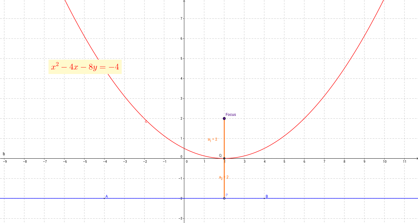 The Parabola as a Locus