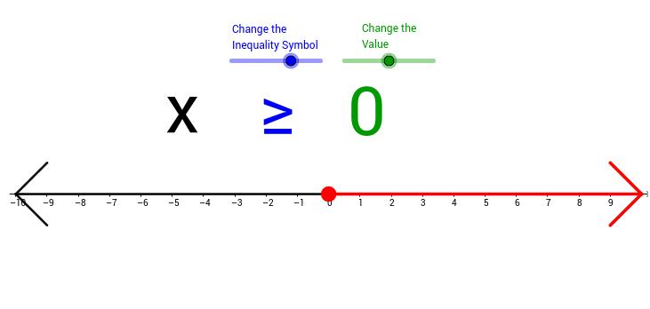 Inequality grapher
