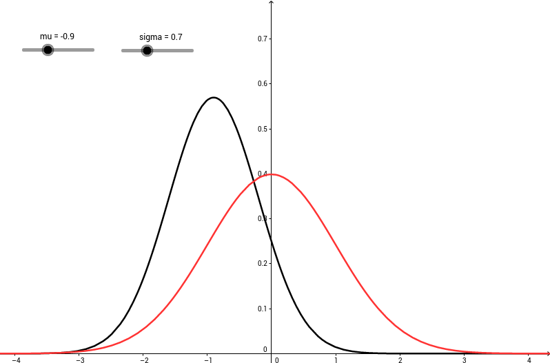 Mittelwert und Standardabweichung der Normalverteilung