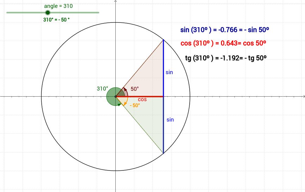 Relacions entre les raons d'angles oposats (sumen 360º)