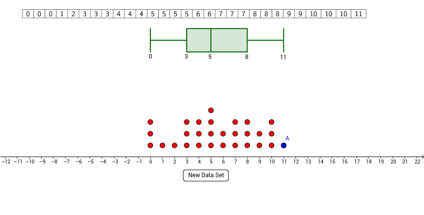 AQR Section 17: Dot Plot and Box-and-Whisker Plot