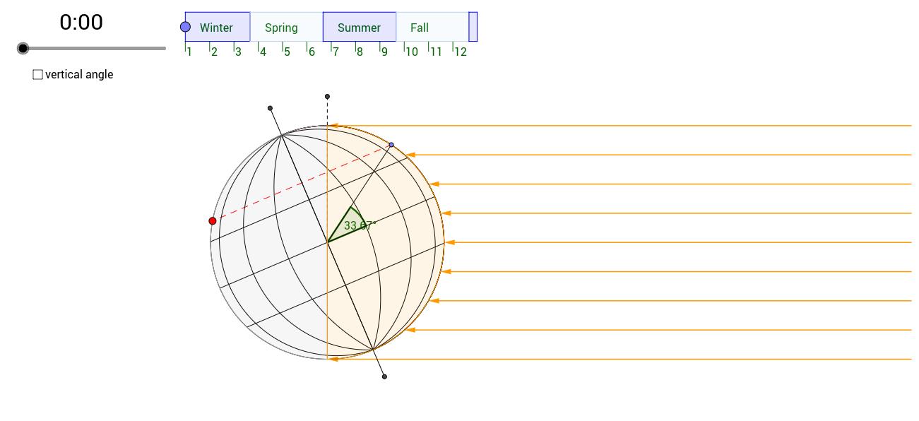 Simple Earth / Sun Model