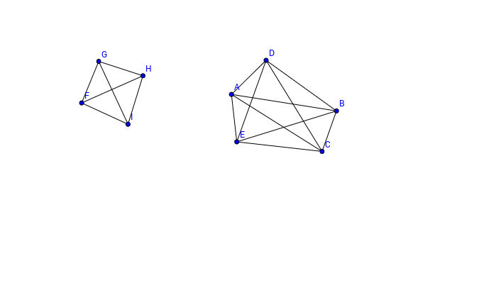 Complete graphs with 4 and 5 vertices