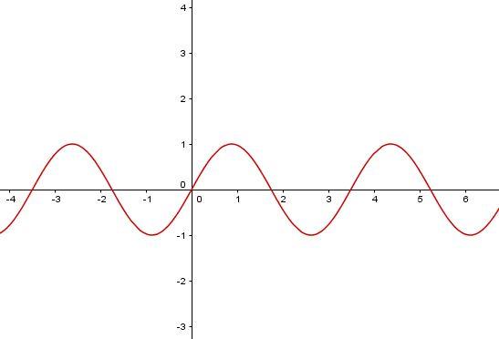 Graf funkce sinus s parametrem sin(x*a)