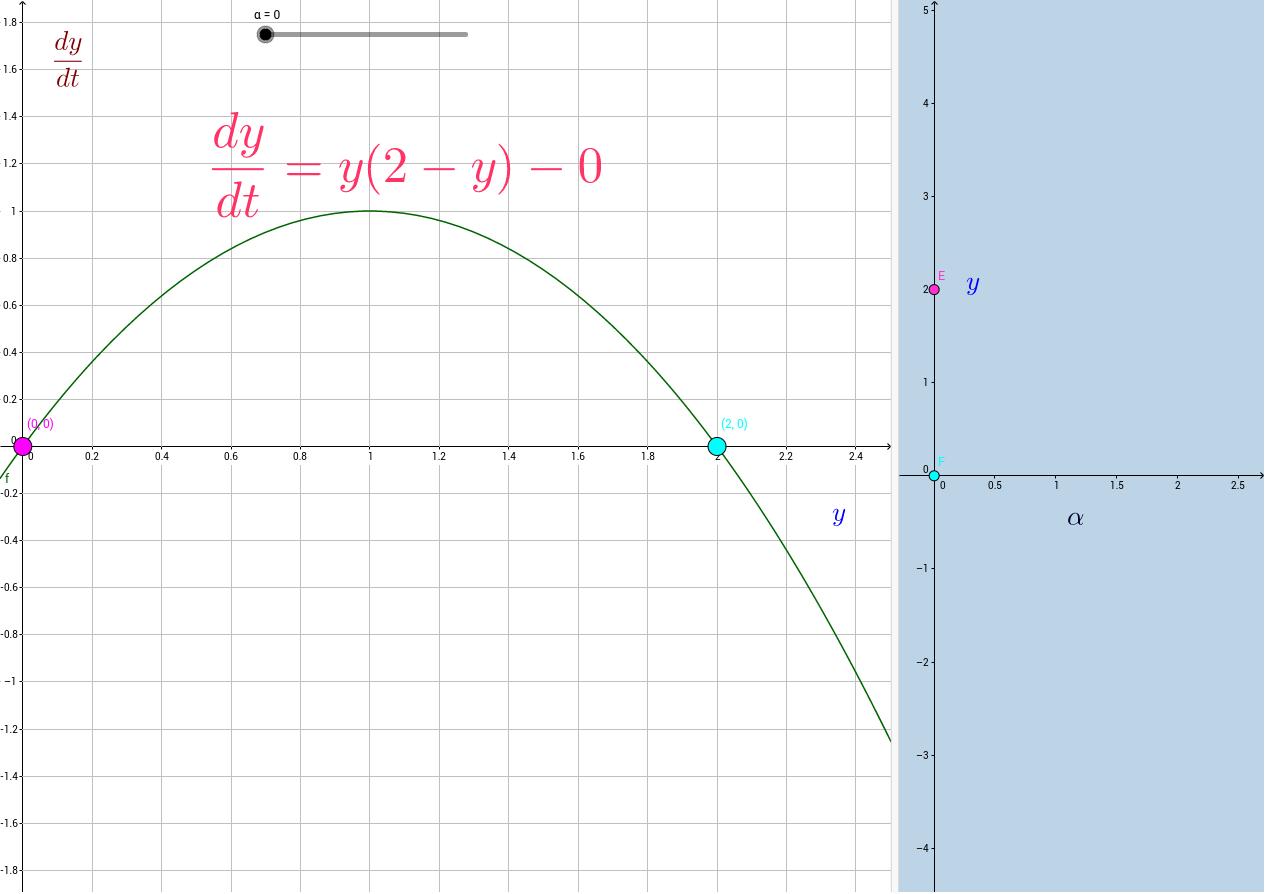 Bifurcation diagram vertical shift parameter geogebra pooptronica