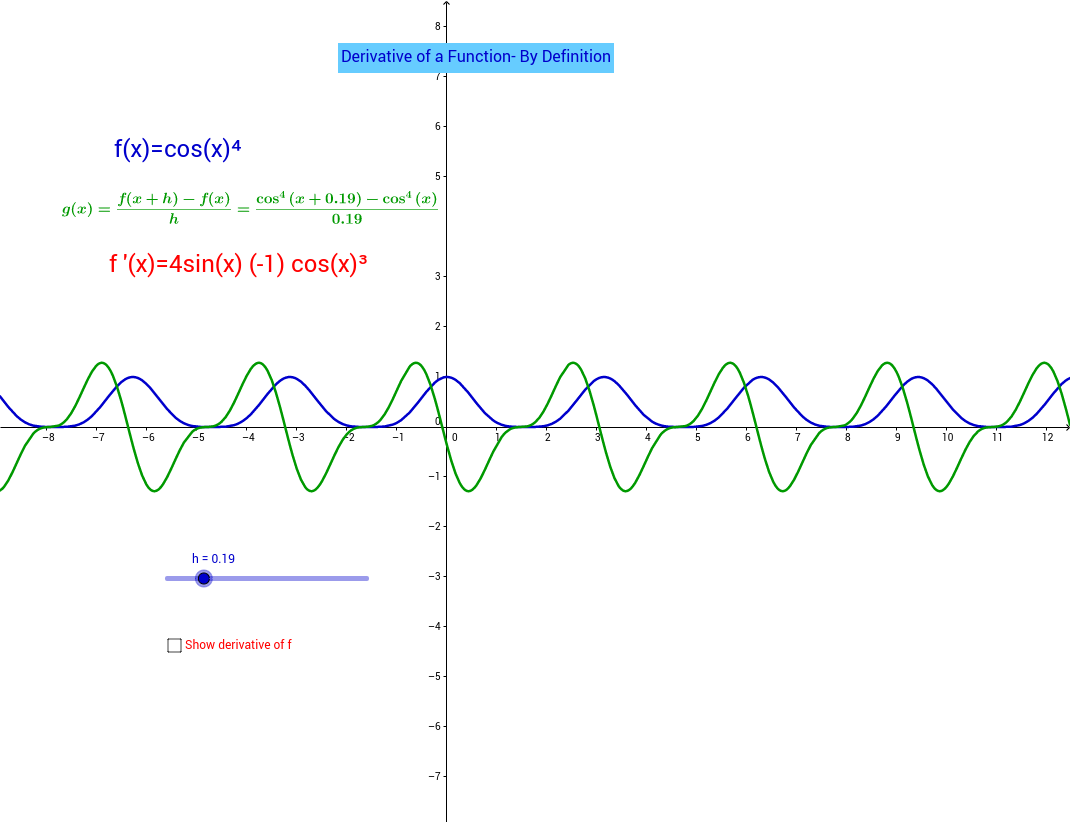 Derivative of a Function- By Definition