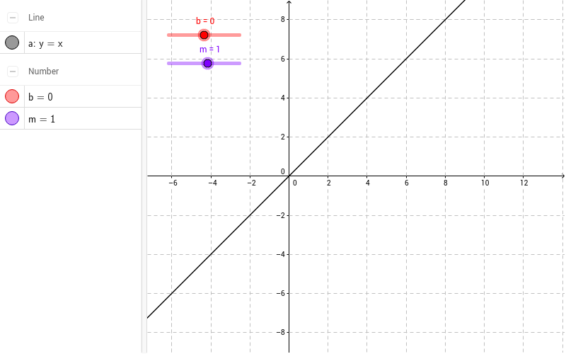 Our Line: y = mx + b