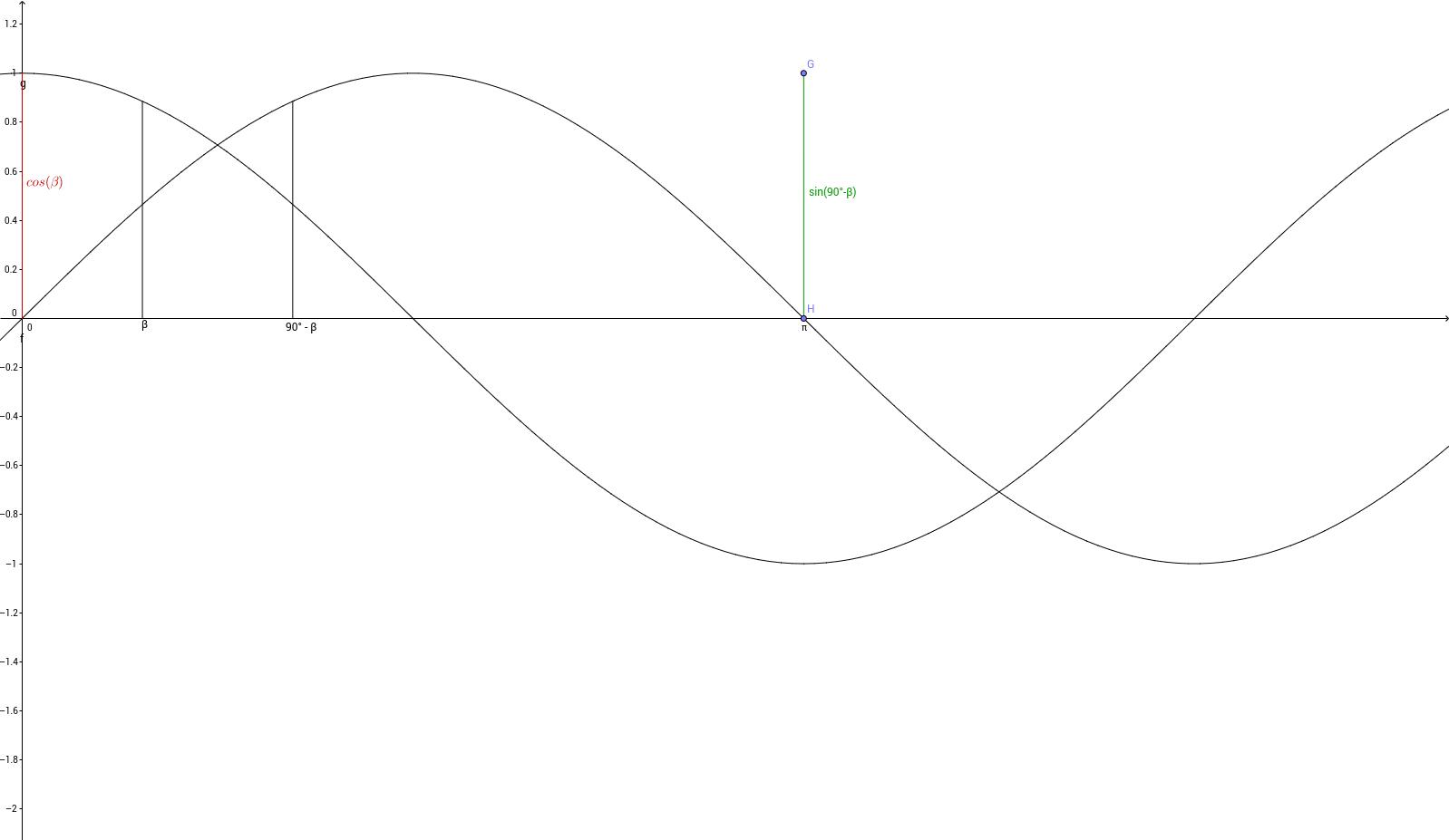 Schnittwinkel - Ebene - Gerade  - Skizze 2
