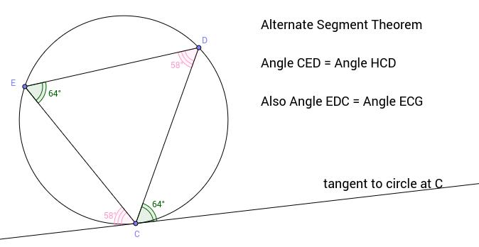 Alternate Segment Theorem (page 2)