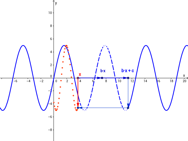 Von f(x) zu f(bx + c)