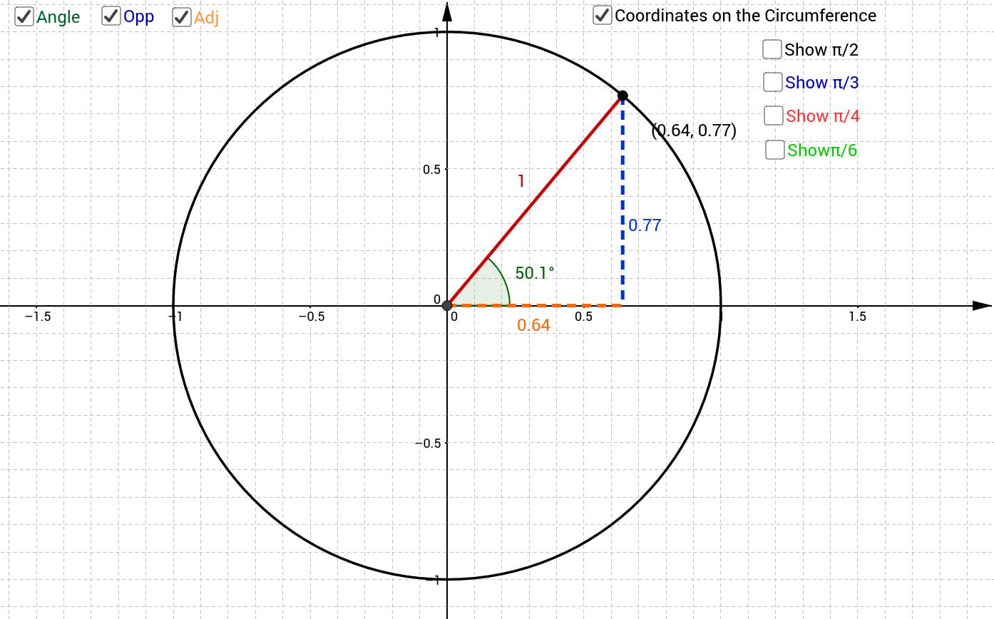 Interactive Unit Circle GeoGebra – Unit Circle Worksheet