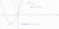 Scheitelpunktsform zur Quadratischen Parabel