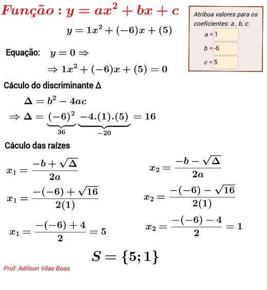 Raízes da Equação do 2º grau - Gráfico