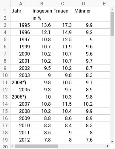 Frühe Schulabgänger und Schulabgängerinnen 1995 bis 2014