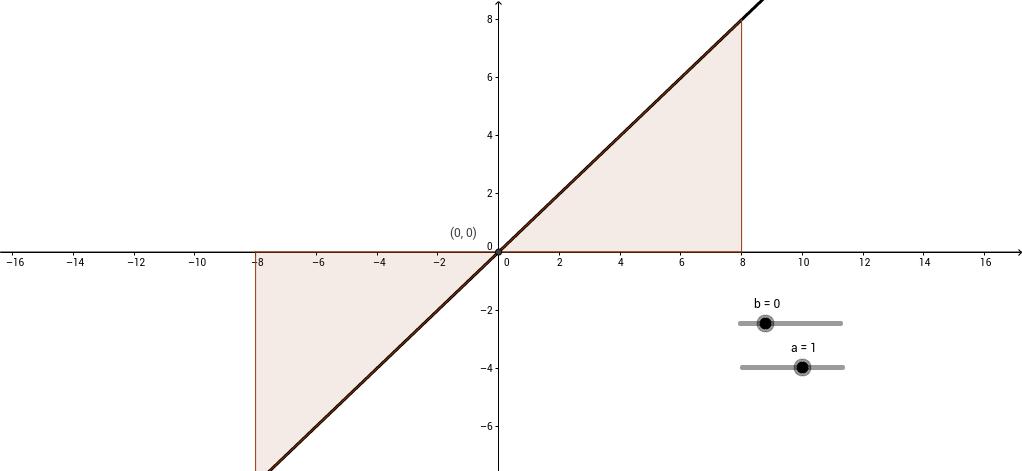 Gráfico da função afim.