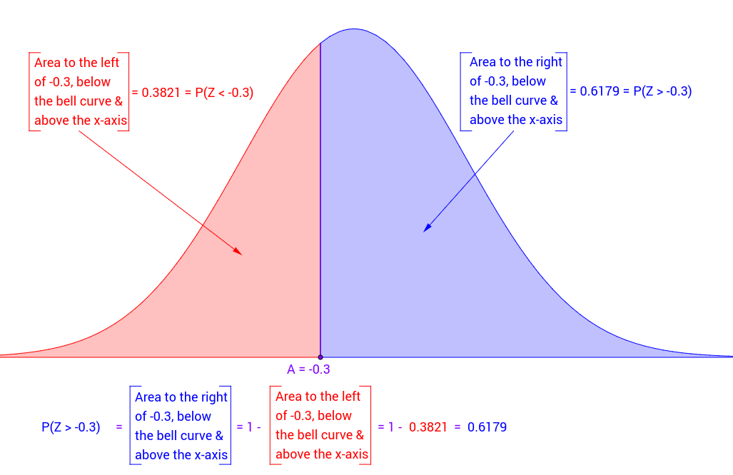 Normal Probabilities from the Bell Curve