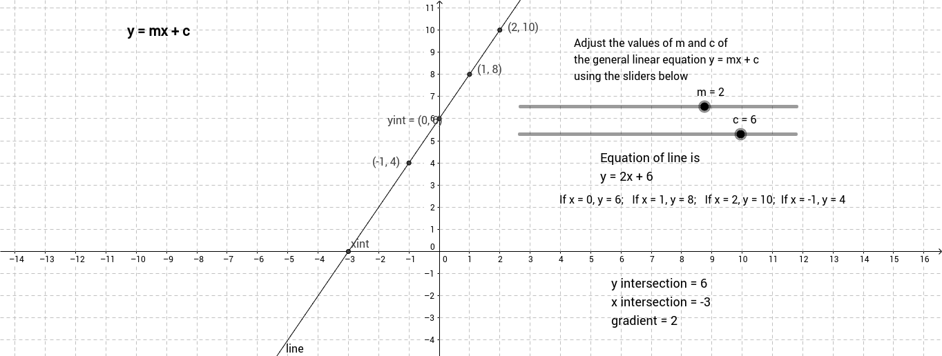 Basic drawing of a straight line using the equation