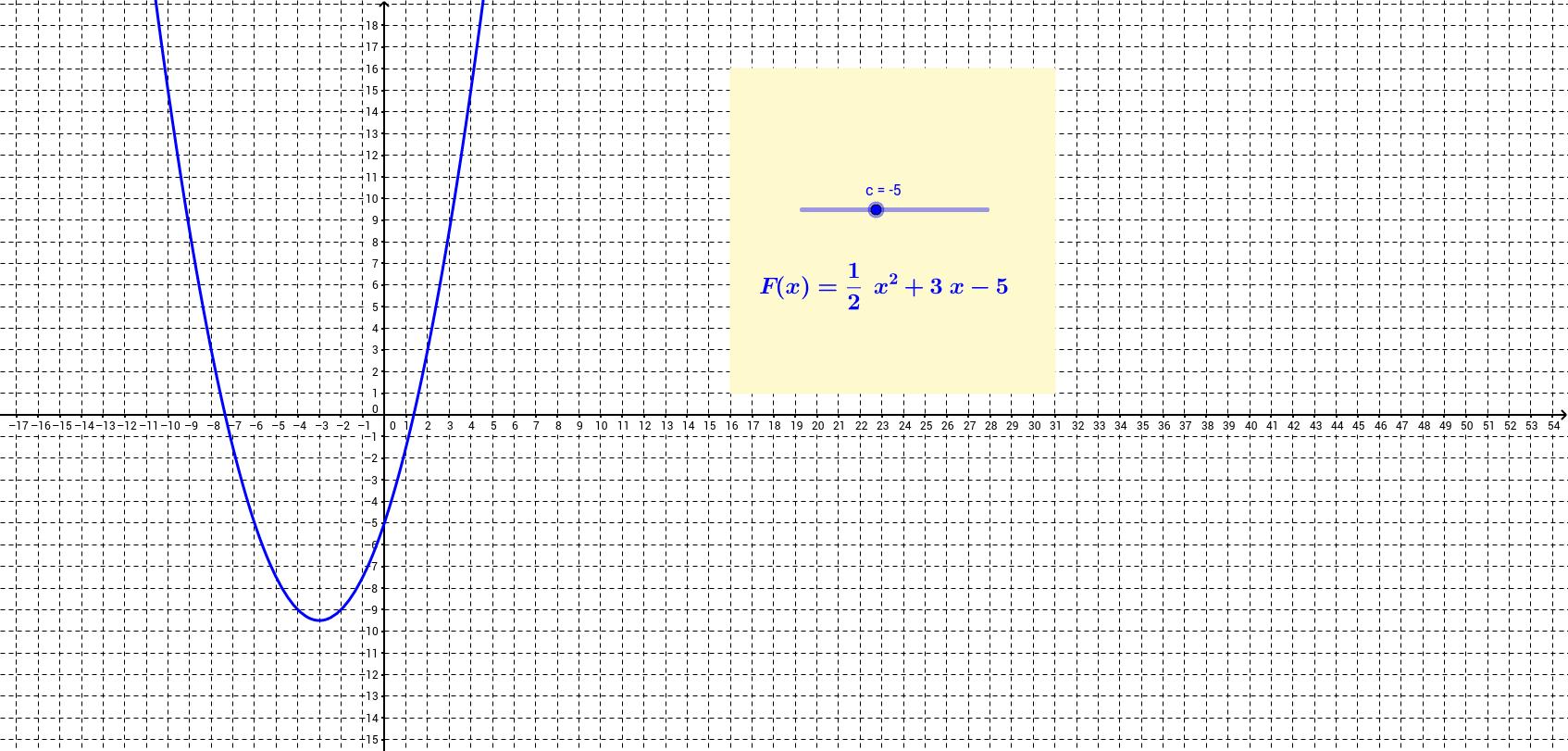 Se integraalifunktio, joka kohdassa x = 5 saa arvon 10.