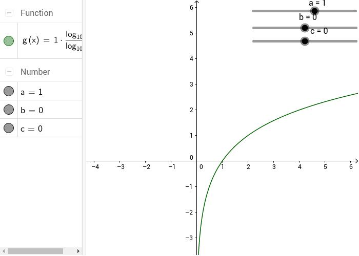 Logarithmic Shifts