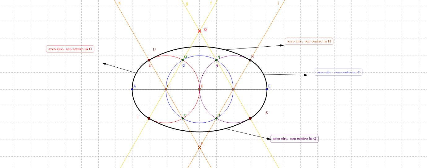 costruzione dell'ovale