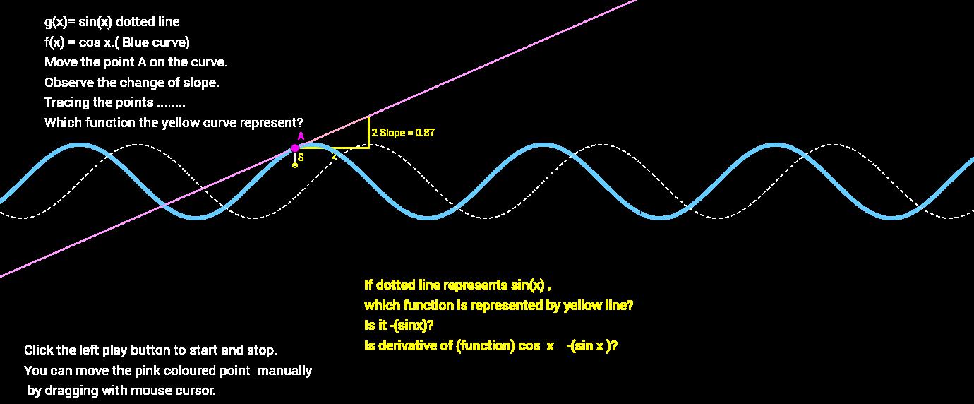 Derivative of  Cos(x)