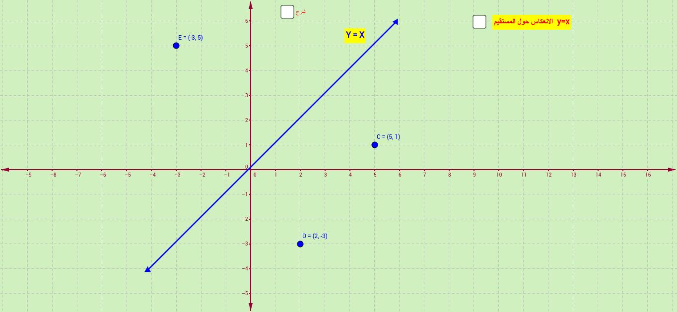الانعكاس حول المستقيم Y=x