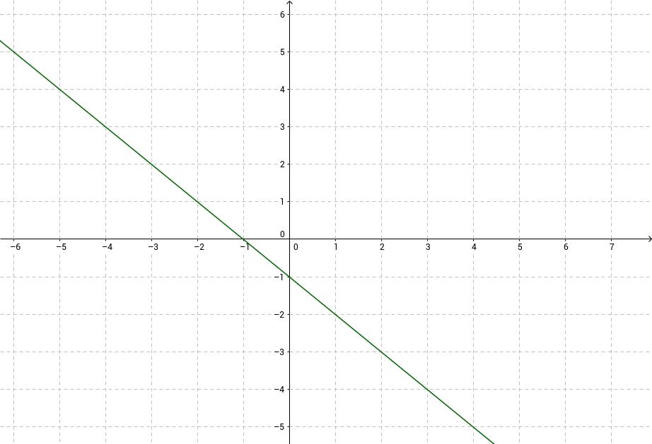Oppgaver med lineære funksjoner