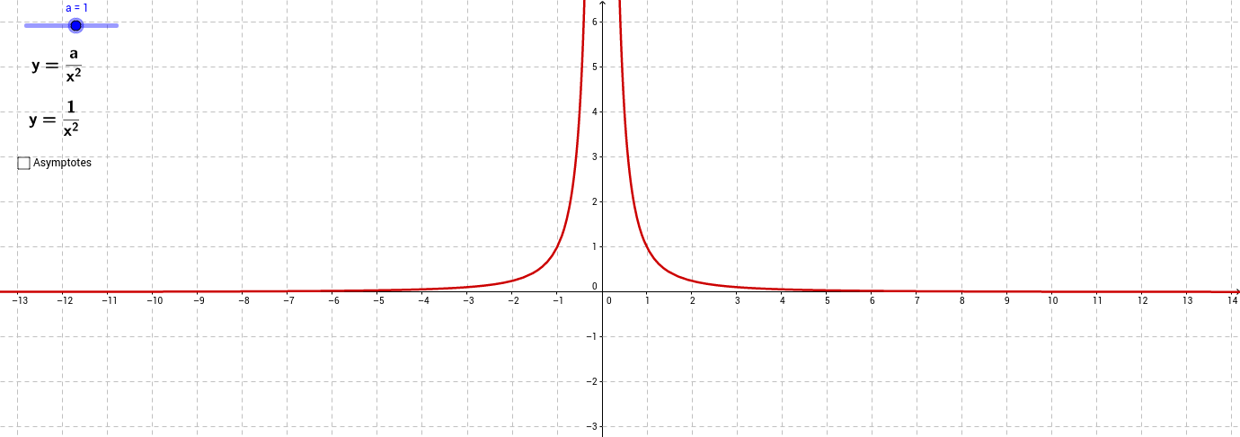 Graph of y = a/x^2
