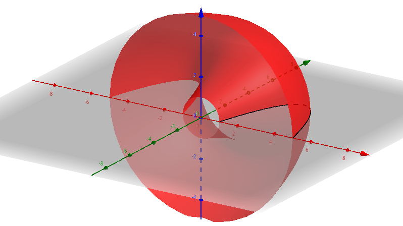 Creating a Surface of Revolution Around y-axis