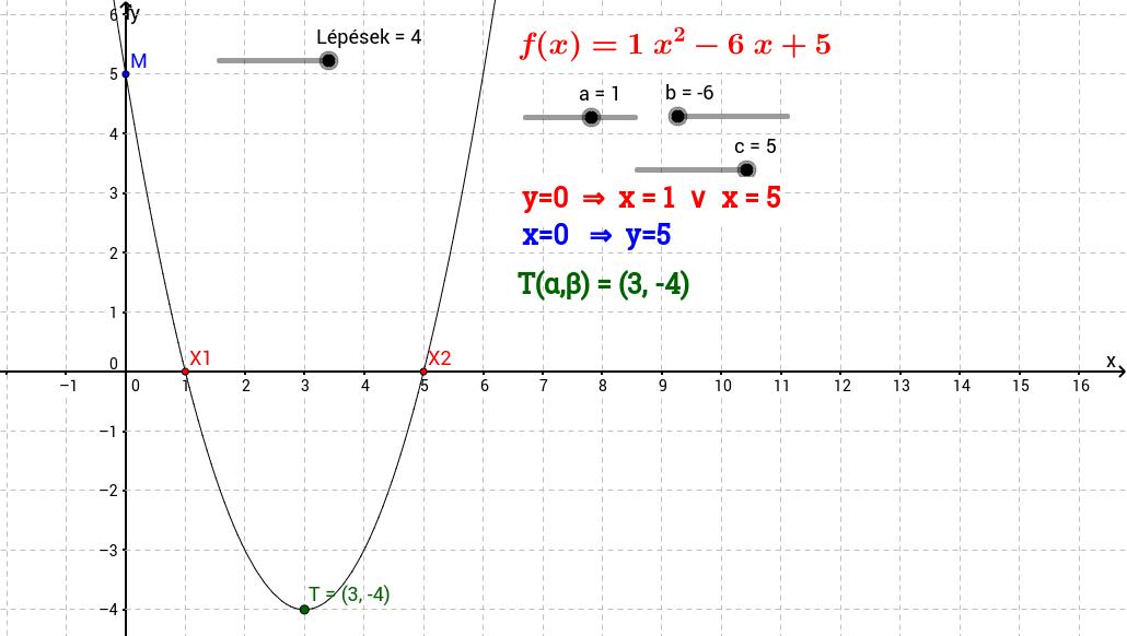 A másodfokú függvény grafikonja.