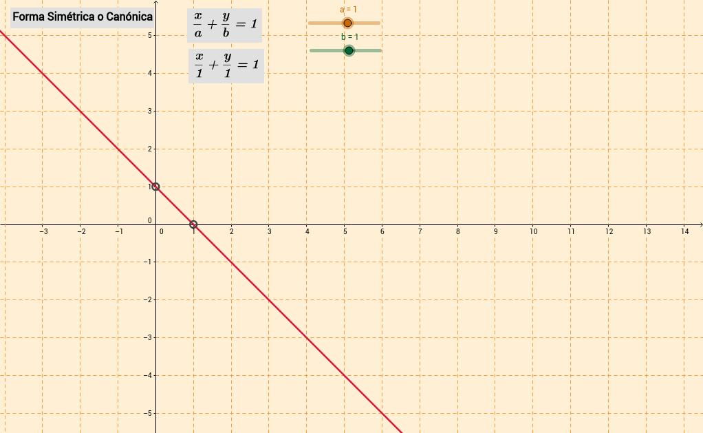 Ecuación de la recta, forma canónica o simétrica