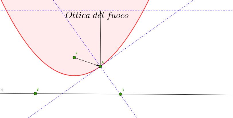 Proprieta' ottica del fuoco della parabola
