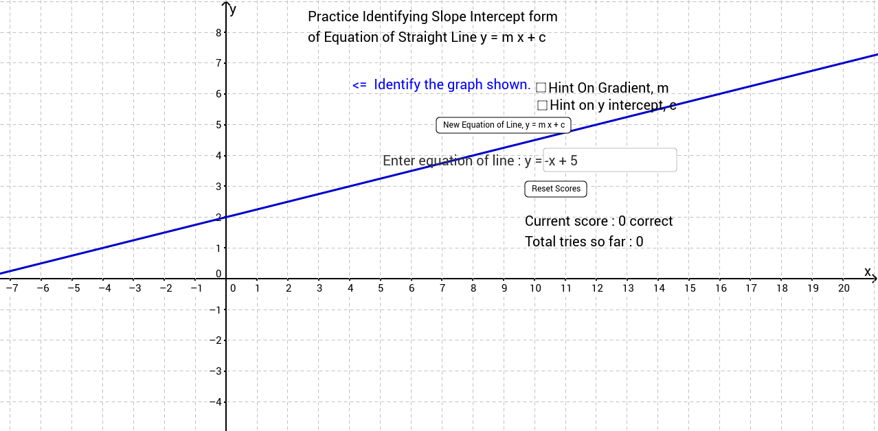 Slope Intercept Form of Equation of Straight Line - Quiz