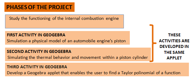 Project: Simulation of the movement of an automobile engine's piston