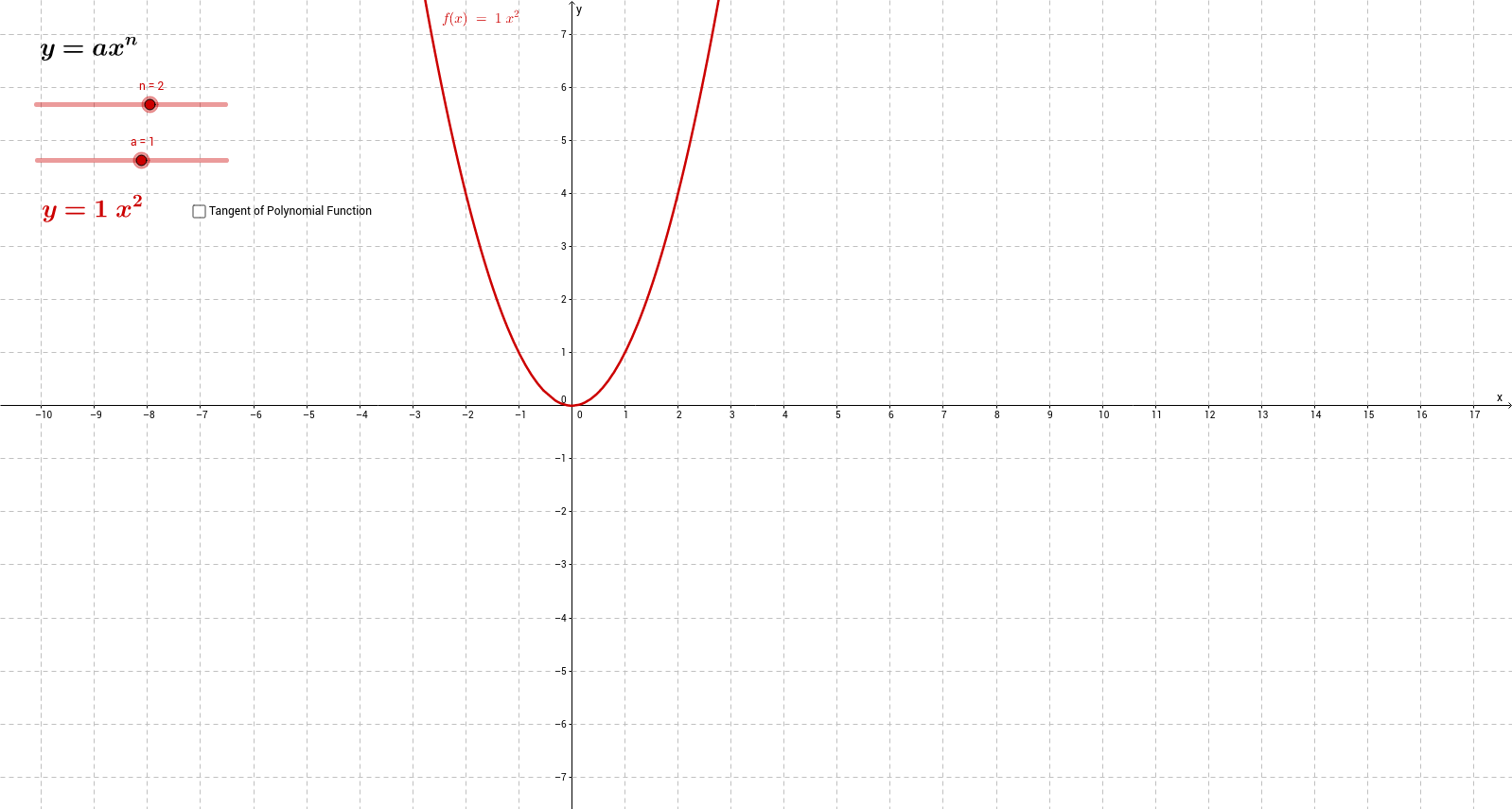 Derivative Functions of Polynomial Functions