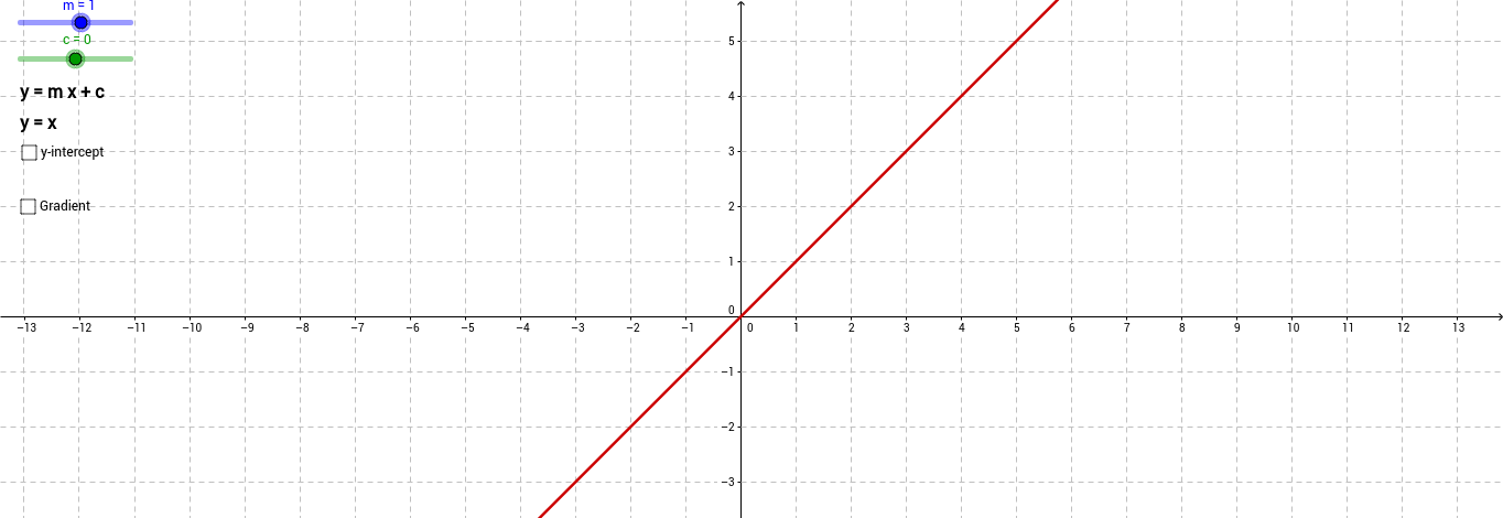 Linear Graph (Gradient - Intercept)