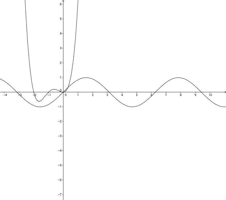 Aplicação gráfica de funções Geogebra Cas & Gráficos