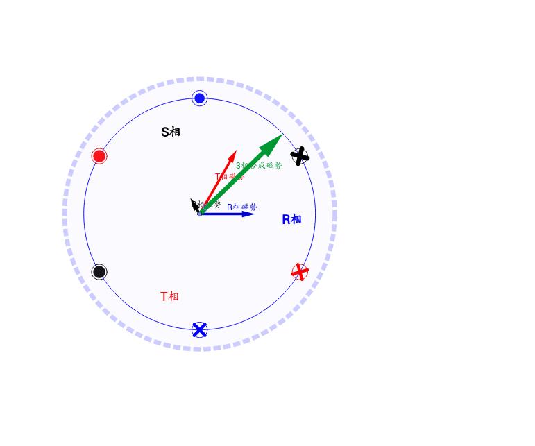 3相感應電動機,旋轉磁場的產生及旋轉原理。