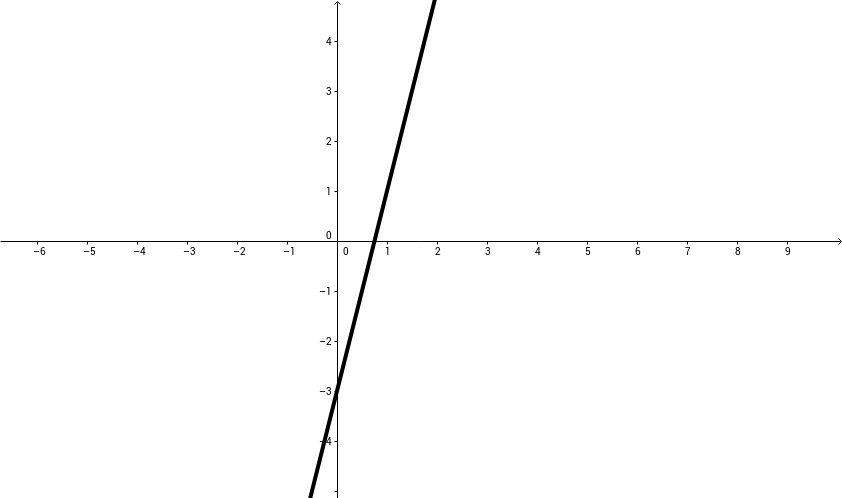 CCGPS CA 6.1.3 Example 1