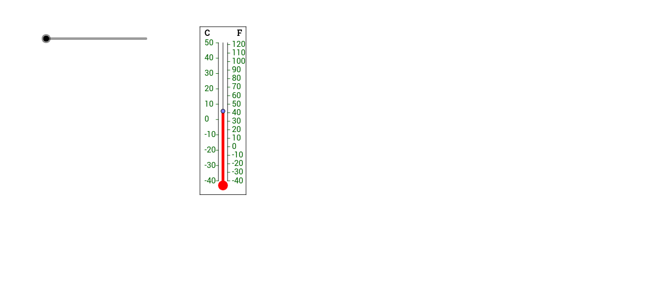 Translating a thermometer into a linear function graph
