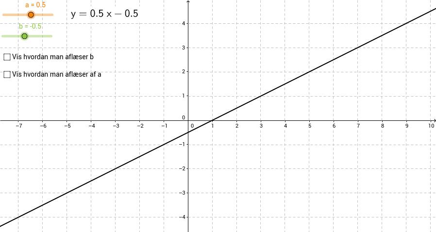 Grafisk fortolkning af a og b i en lineær funktion
