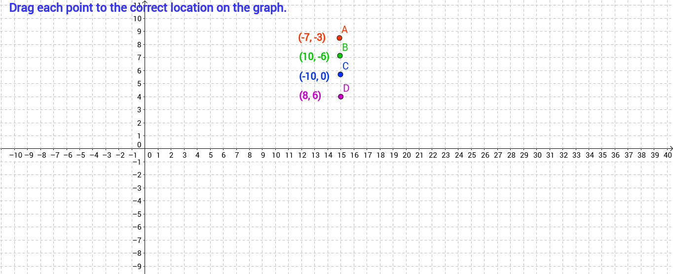 Graphing in 4 Quadrants