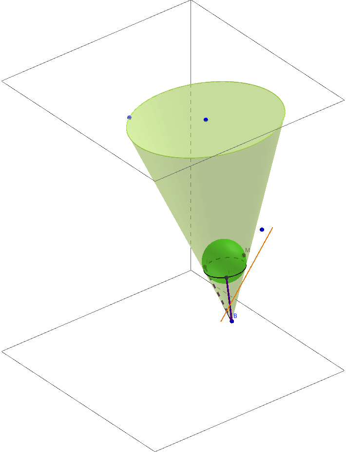 Dandelin - Parabola